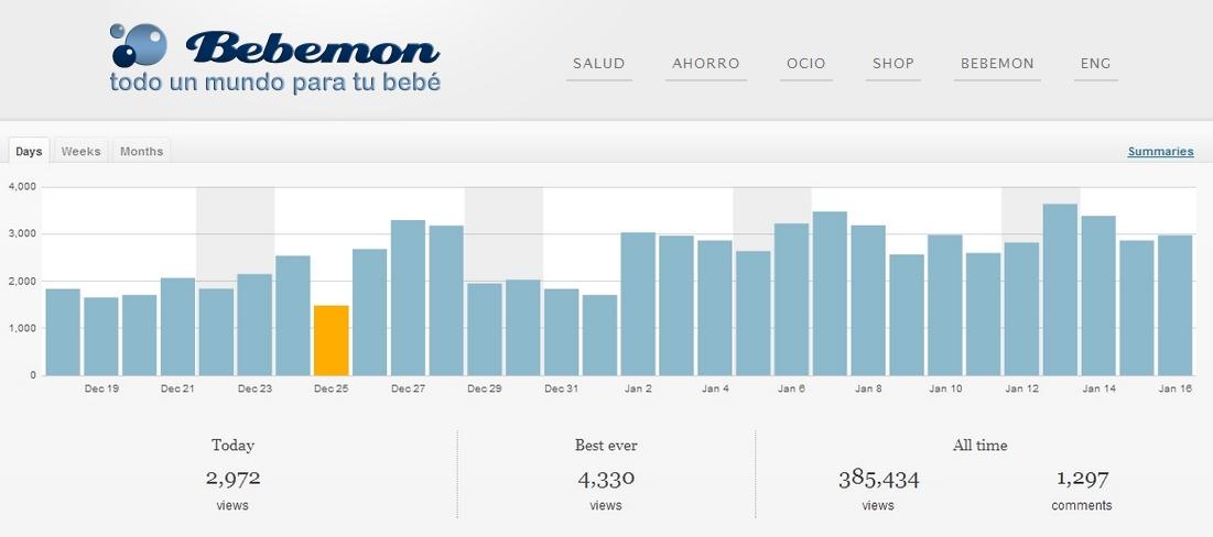 Estadísticas diarias del Blog de Bebemon